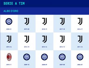 Albo d'oro Serie A